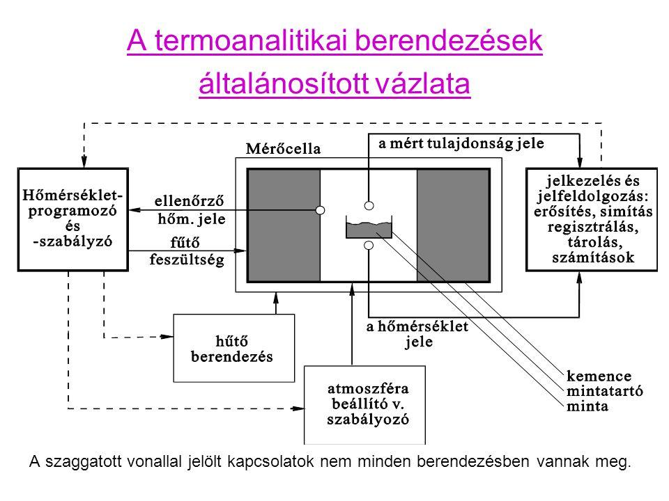 A termoanalitikai berendezések általánosított vázlata