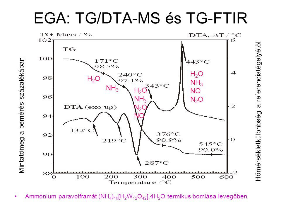 EGA: TG/DTA-MS és TG-FTIR