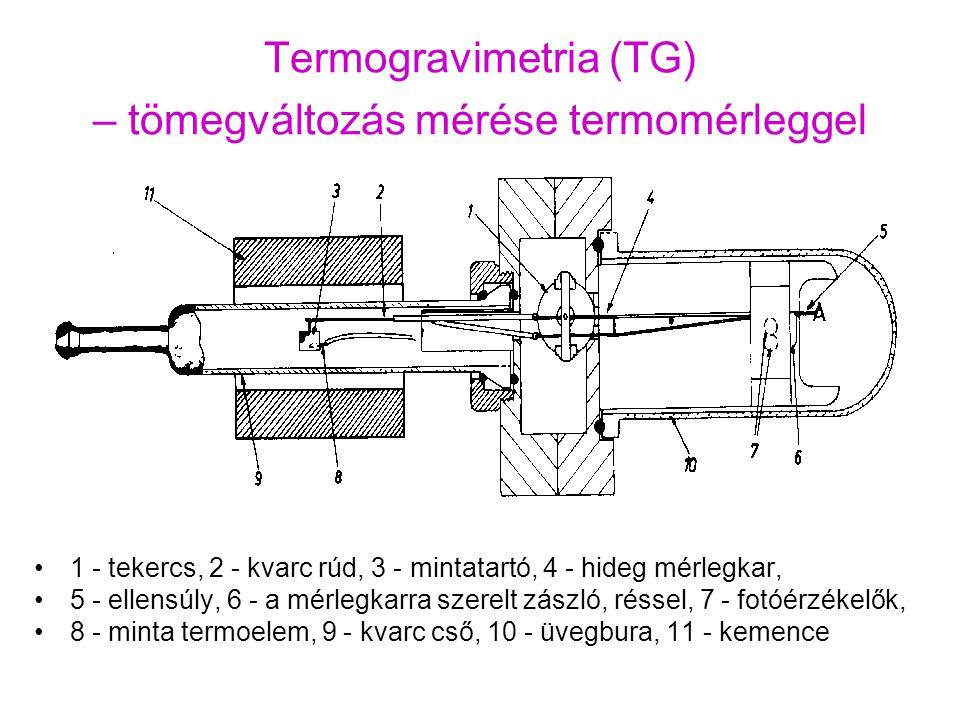 Termogravimetria (TG) – tömegváltozás mérése termomérleggel
