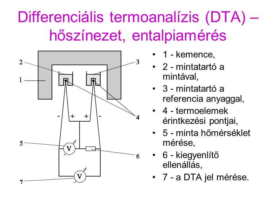 Differenciális termoanalízis (DTA) – hőszínezet, entalpiamérés