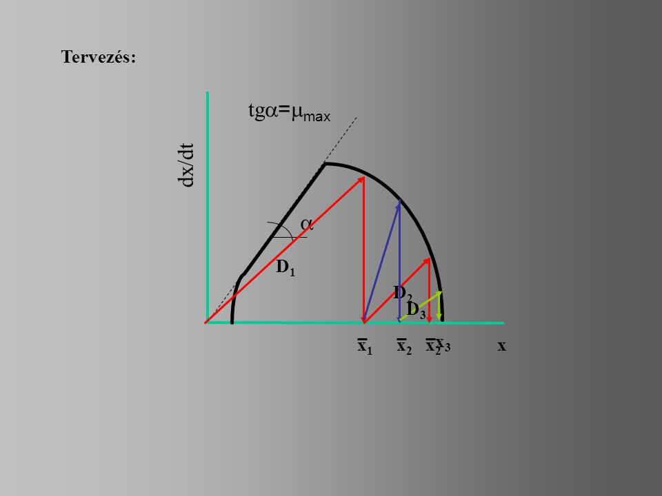 Tervezés: tga=mmax dx/dt a D1 D2 D3 x1 x2 x2 x3 x