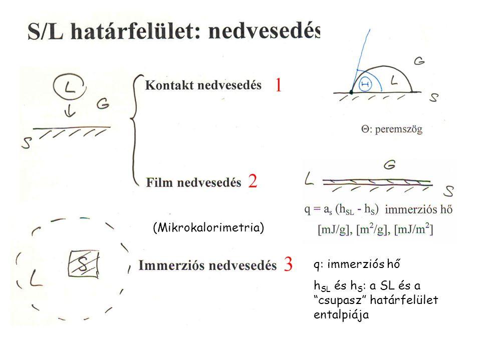 (Mikrokalorimetria) q: immerziós hő hSL és hS: a SL és a csupasz határfelület entalpiája