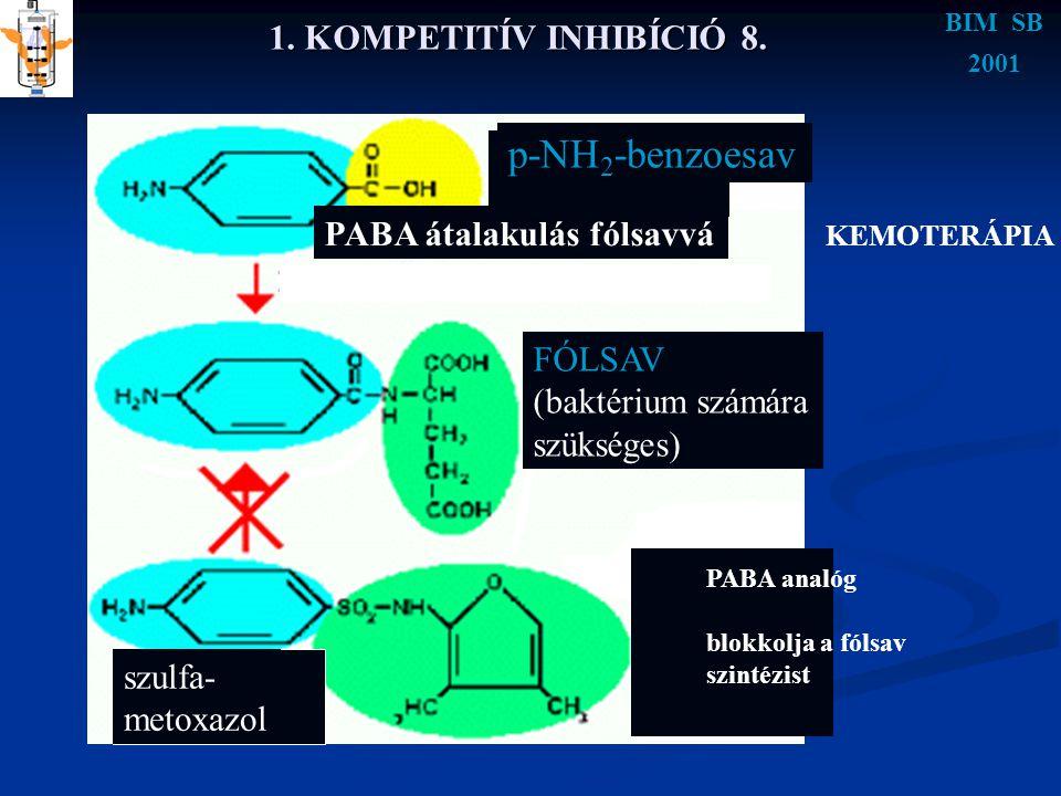 p-NH2-benzoesav 1. KOMPETITÍV INHIBÍCIÓ 8. PABA átalakulás fólsavvá