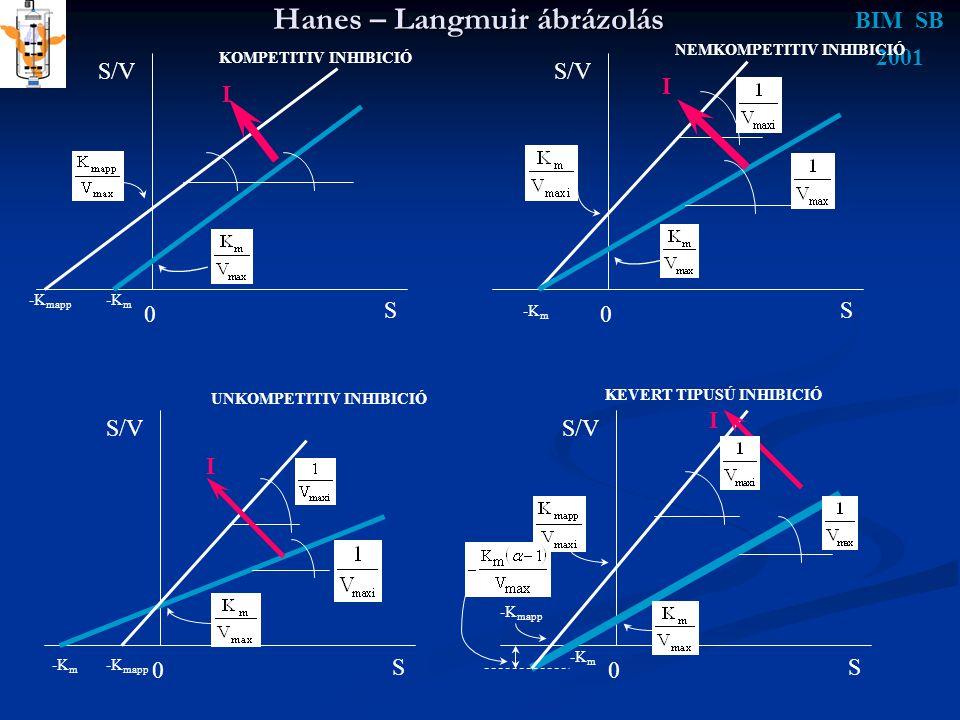 Hanes – Langmuir ábrázolás