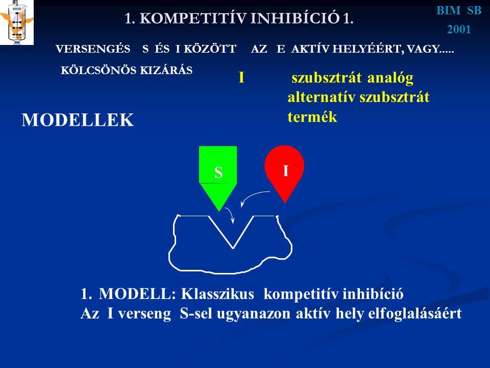 MODELLEK 1. KOMPETITÍV INHIBÍCIÓ 1. I szubsztrát analóg