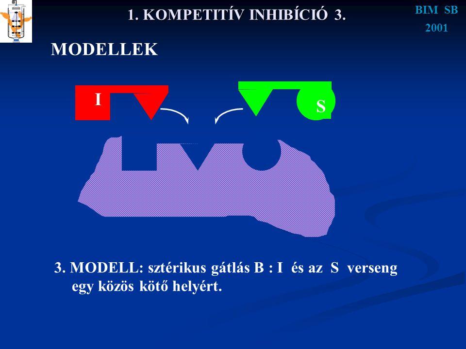 MODELLEK I S 1. KOMPETITÍV INHIBÍCIÓ 3.