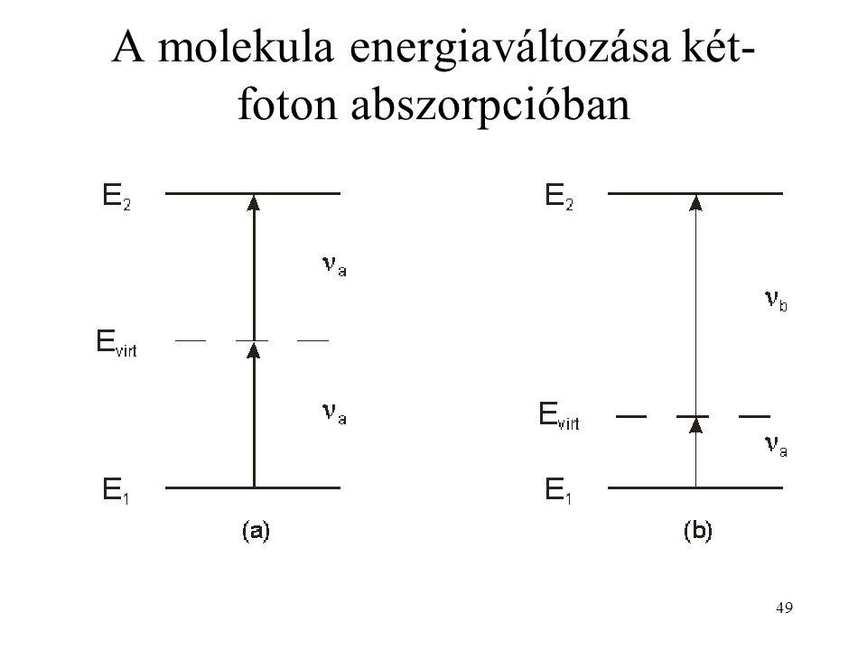 A molekula energiaváltozása két-foton abszorpcióban