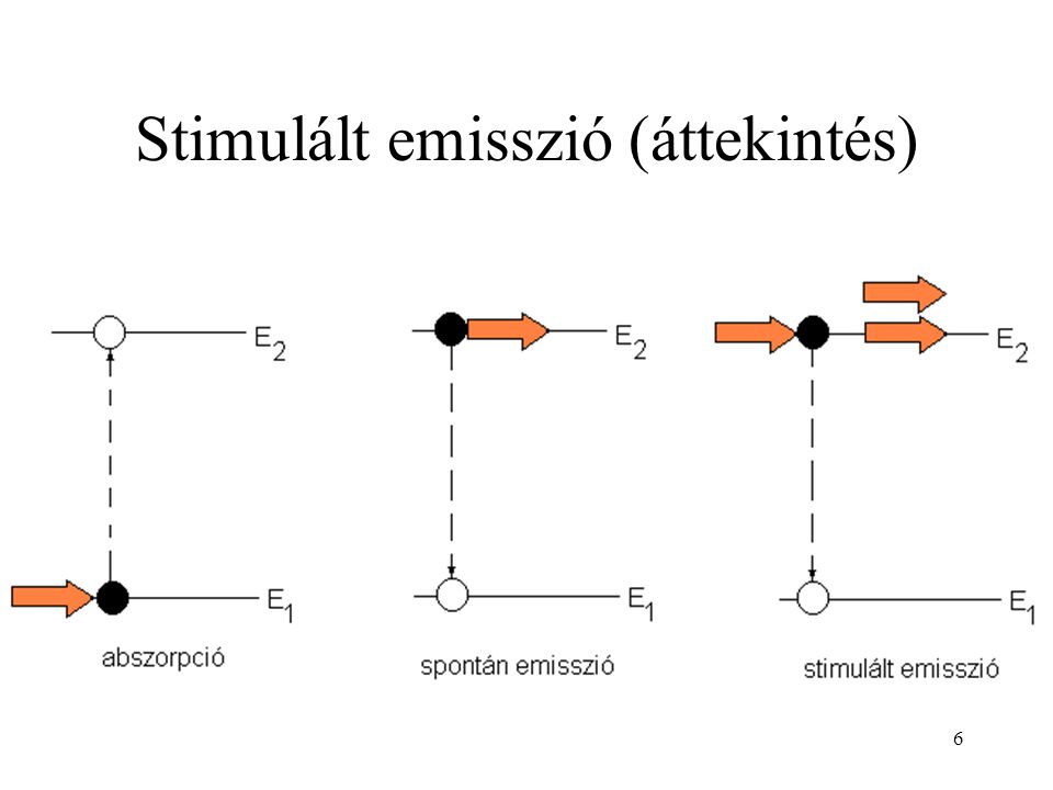 Stimulált emisszió (áttekintés)
