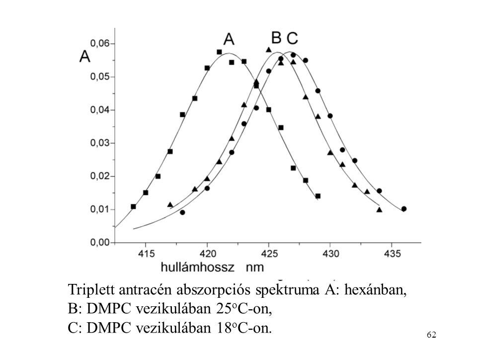 Triplett antracén abszorpciós spektruma A: hexánban,