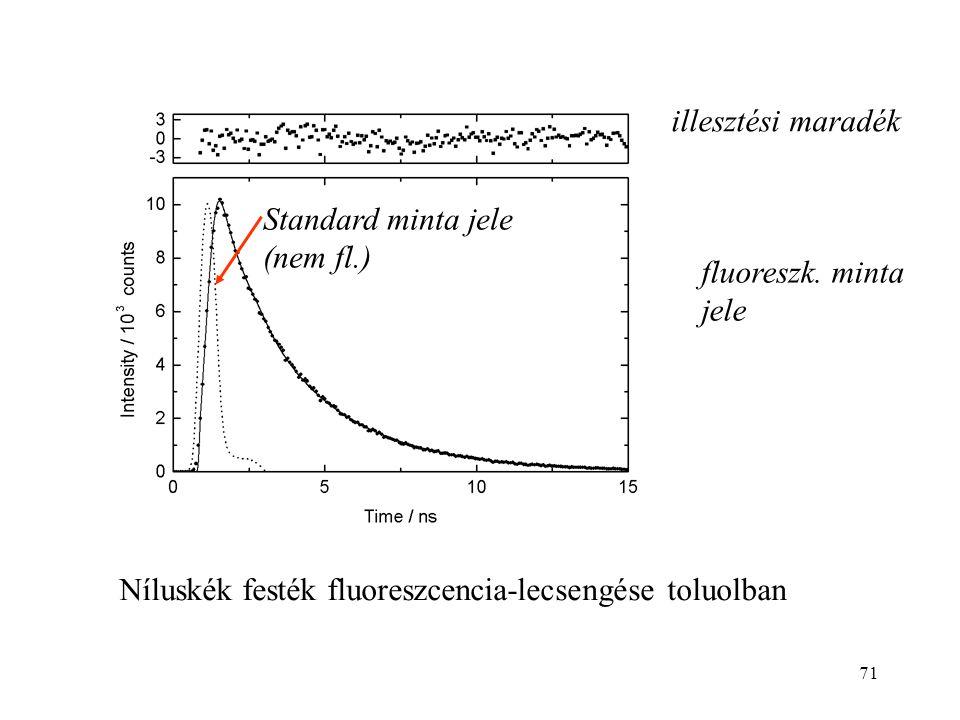 illesztési maradék Standard minta jele (nem fl.) fluoreszk.