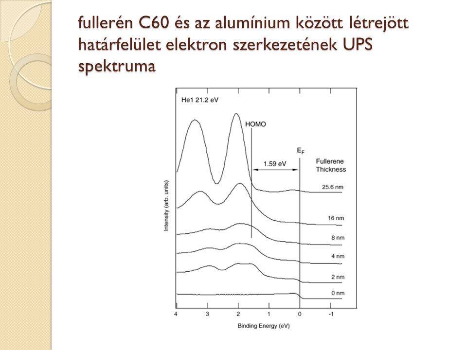 fullerén C60 és az alumínium között létrejött határfelület elektron szerkezetének UPS spektruma