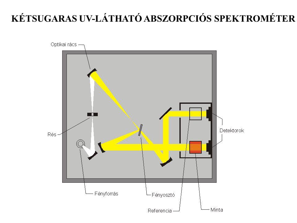 KÉTSUGARAS UV-LÁTHATÓ ABSZORPCIÓS SPEKTROMÉTER