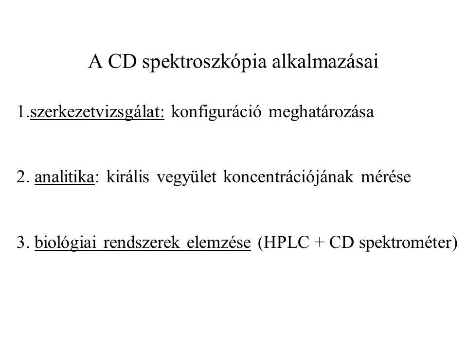 A CD spektroszkópia alkalmazásai