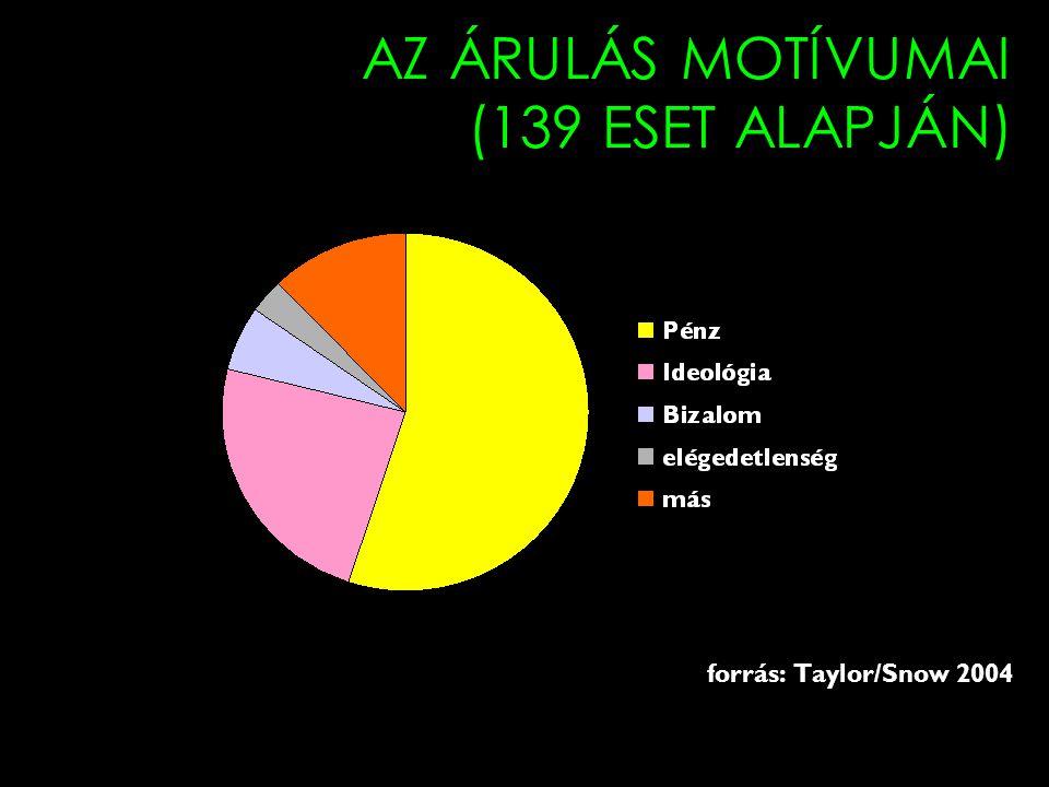 AZ ÁRULÁS MOTÍVUMAI (139 ESET ALAPJÁN)