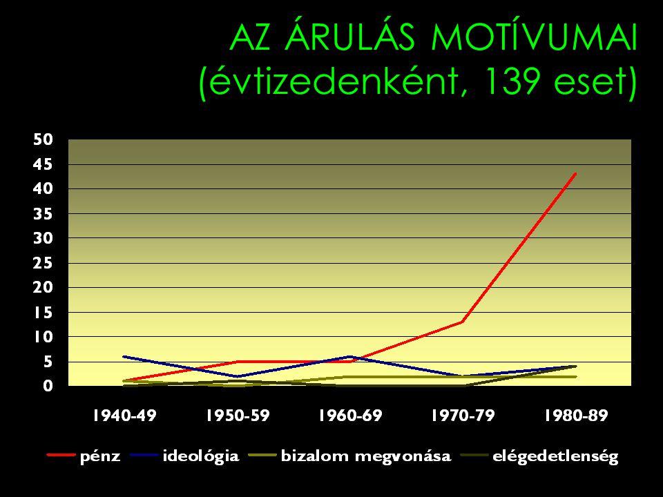 AZ ÁRULÁS MOTÍVUMAI (évtizedenként, 139 eset)