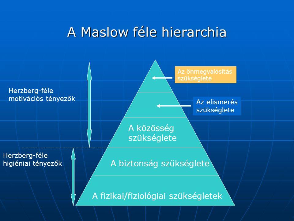 A Maslow féle hierarchia
