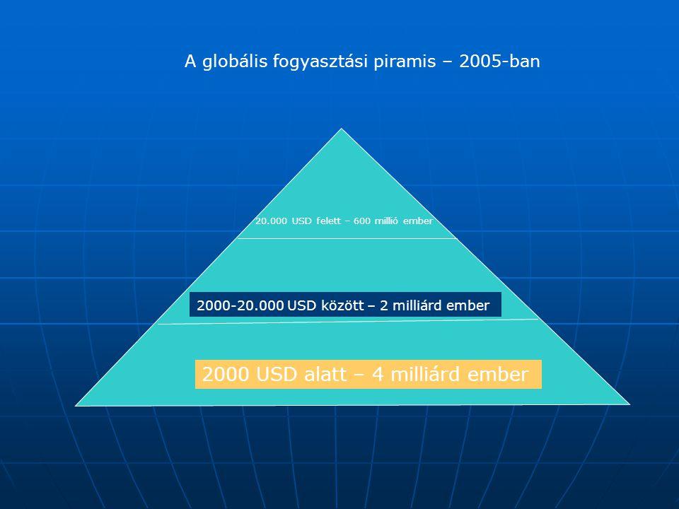 2000 USD alatt – 4 milliárd ember