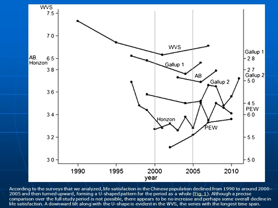According to the surveys that we analyzed, life satisfaction in the Chinese population declined from 1990 to around 2000–2005 and then turned upward, forming a U-shaped pattern for the period as a whole (Fig.
