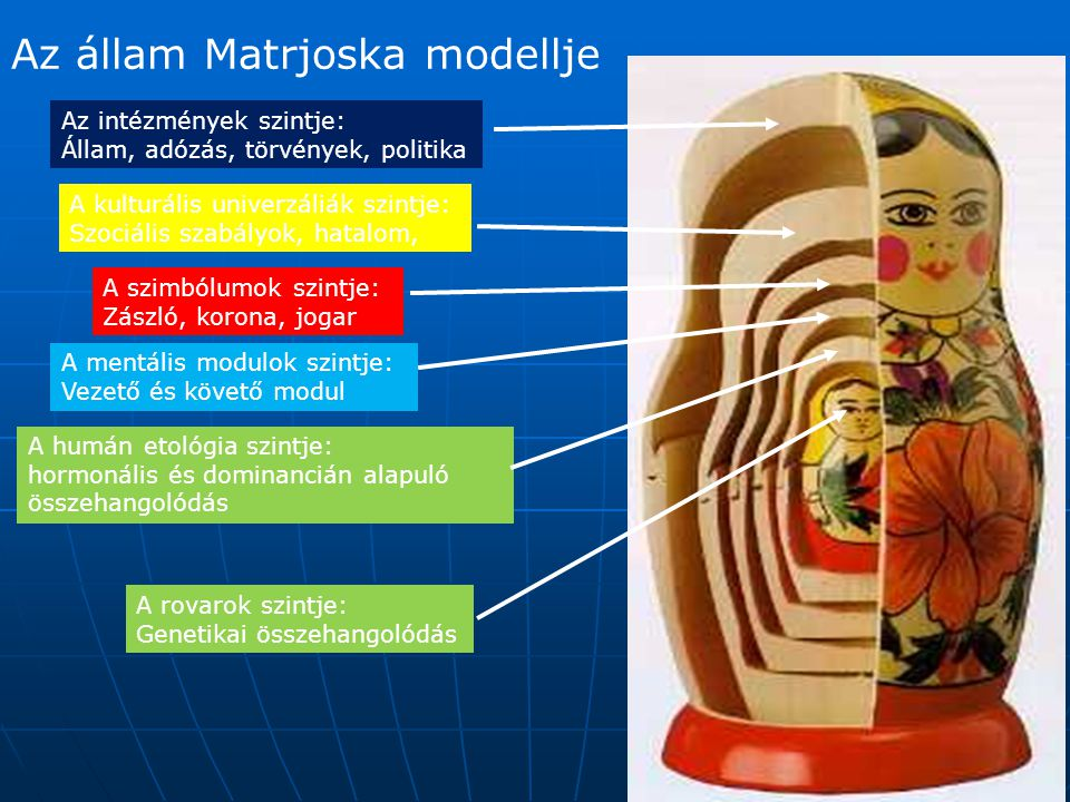 Az állam Matrjoska modellje