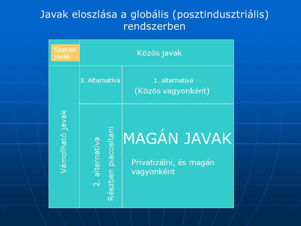 Javak eloszlása a globális (posztindusztriális) rendszerben