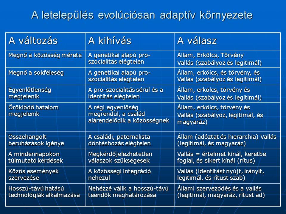 A letelepülés evolúciósan adaptív környezete
