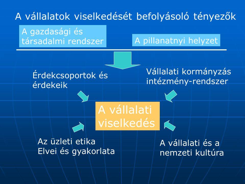 A vállalati viselkedés A vállalatok viselkedését befolyásoló tényezők