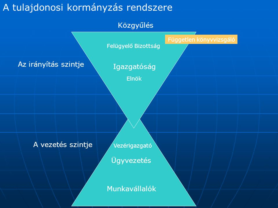 A tulajdonosi kormányzás rendszere