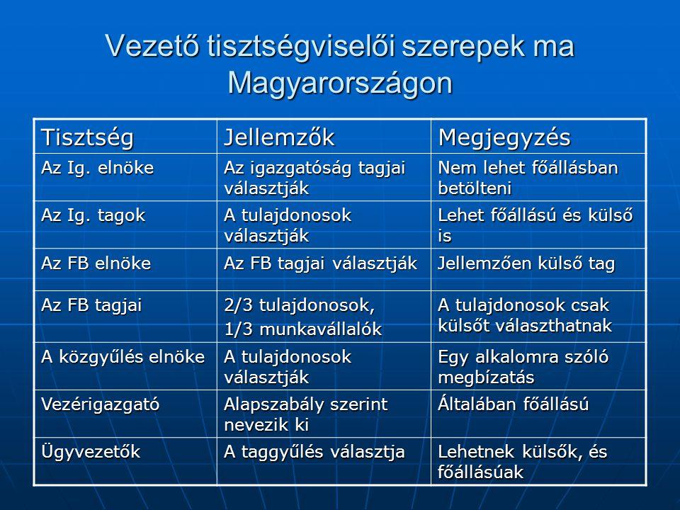 Vezető tisztségviselői szerepek ma Magyarországon
