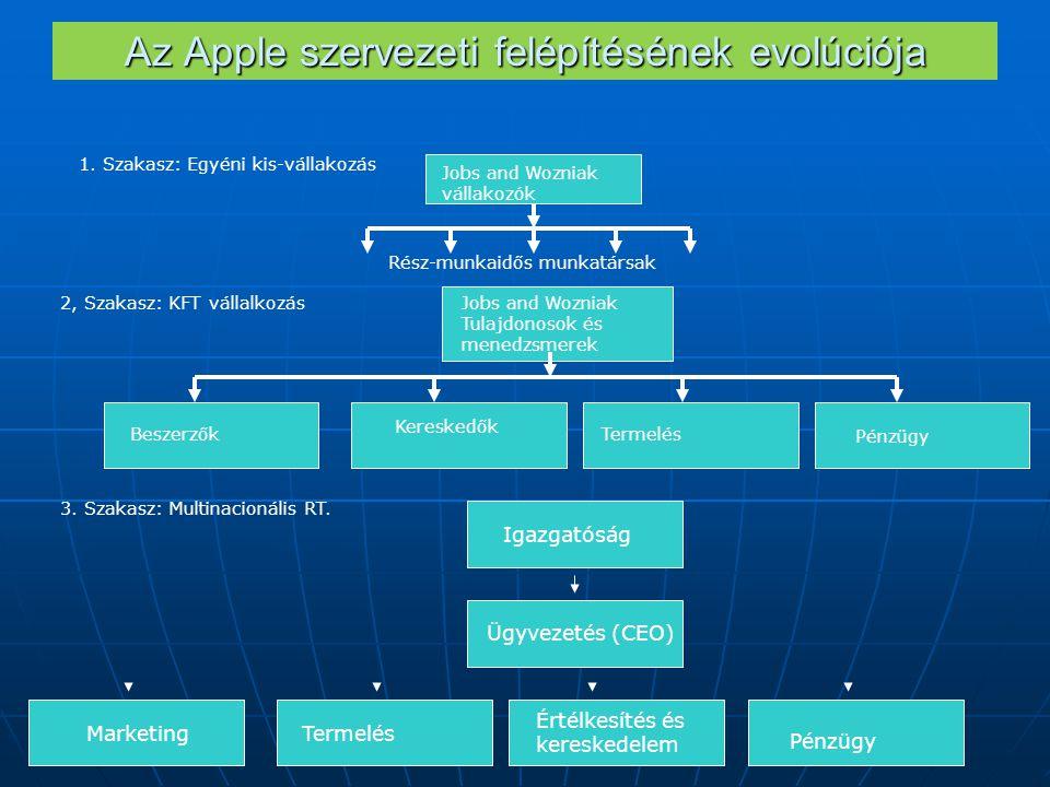 Az Apple szervezeti felépítésének evolúciója