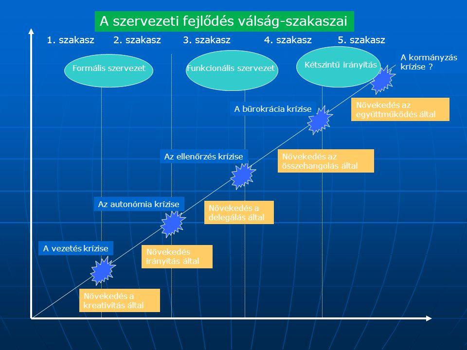 A szervezeti fejlődés válság-szakaszai