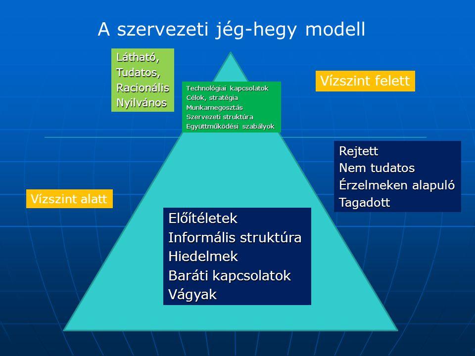 A szervezeti jég-hegy modell