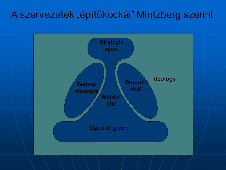 """A szervezetek """"építőkockái Mintzberg szerint"""