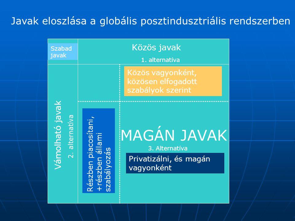 MAGÁN JAVAK Javak eloszlása a globális posztindusztriális rendszerben