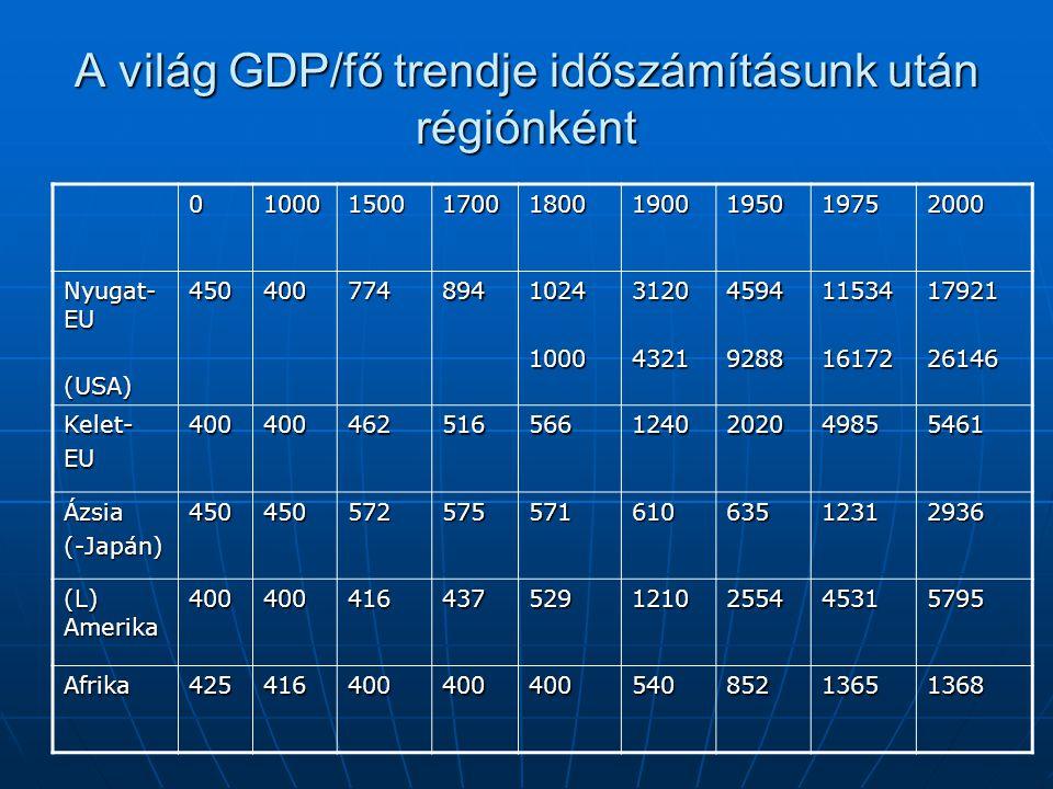 A világ GDP/fő trendje időszámításunk után régiónként