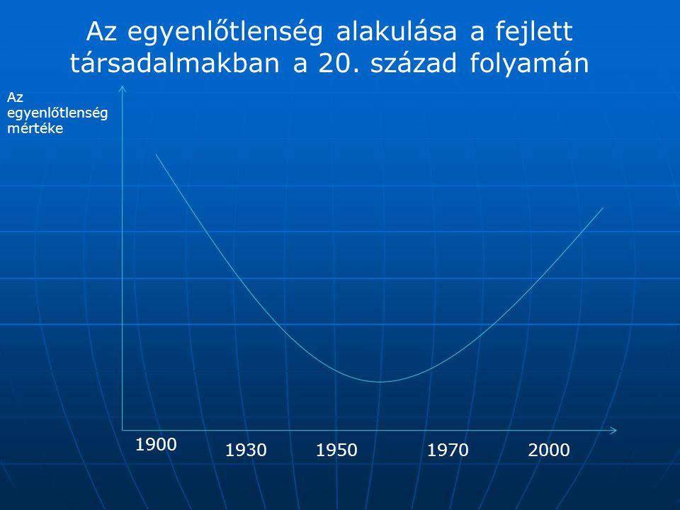 Az egyenlőtlenség alakulása a fejlett társadalmakban a 20