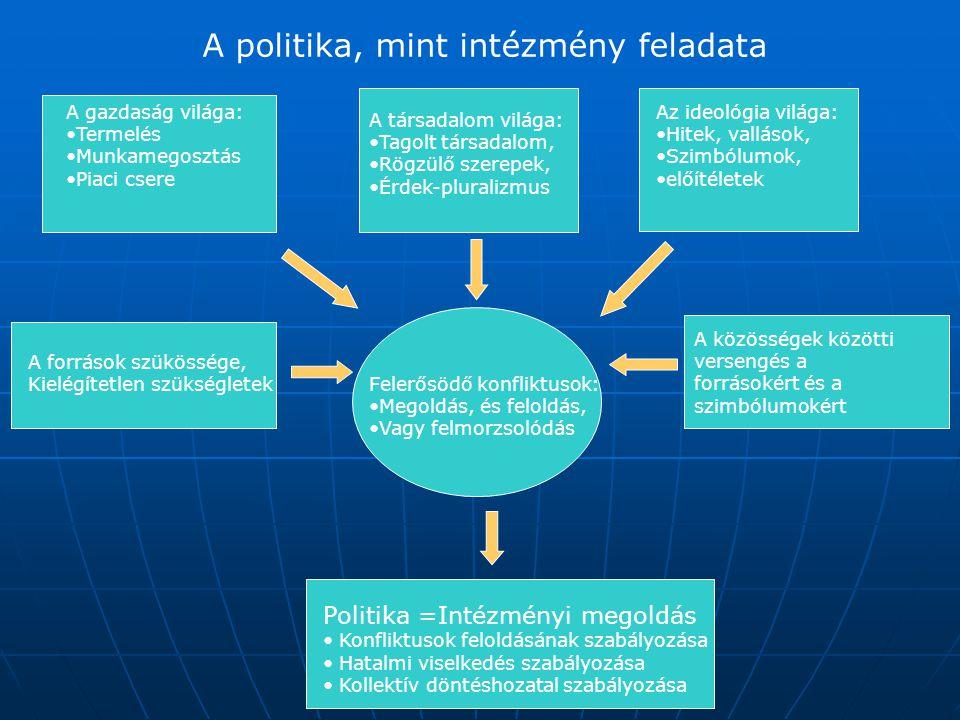A politika, mint intézmény feladata