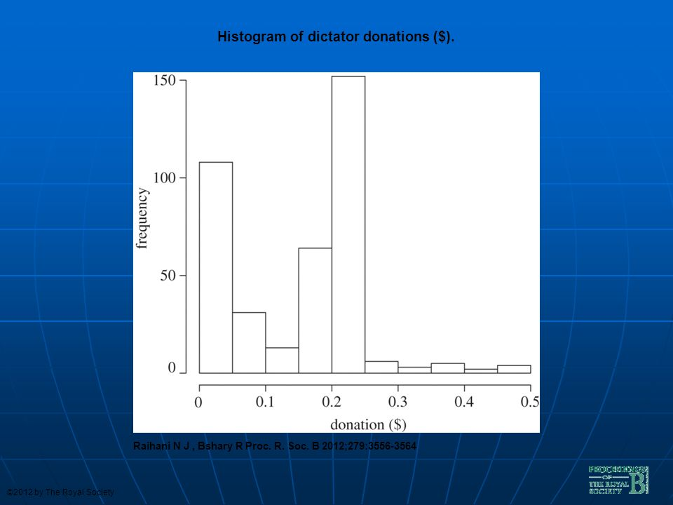 Histogram of dictator donations ($).