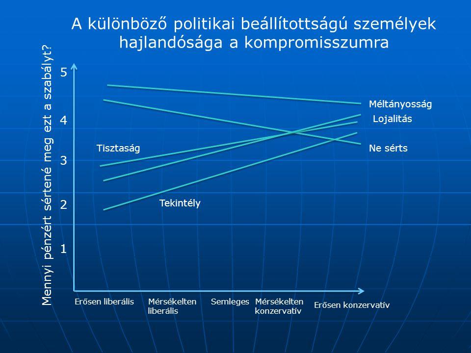 A különböző politikai beállítottságú személyek hajlandósága a kompromisszumra