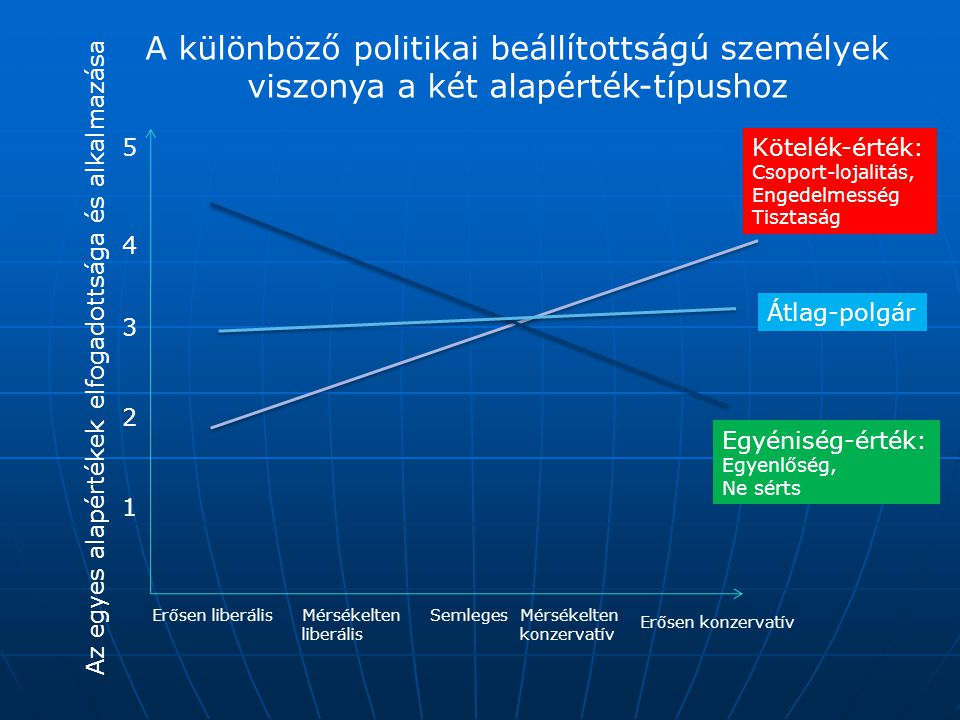 A különböző politikai beállítottságú személyek viszonya a két alapérték-típushoz