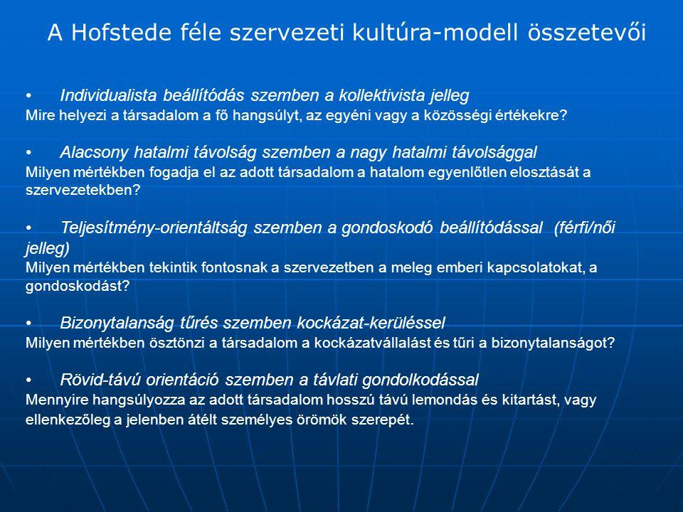 A Hofstede féle szervezeti kultúra-modell összetevői