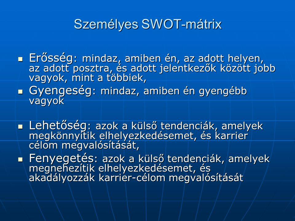 Személyes SWOT-mátrix
