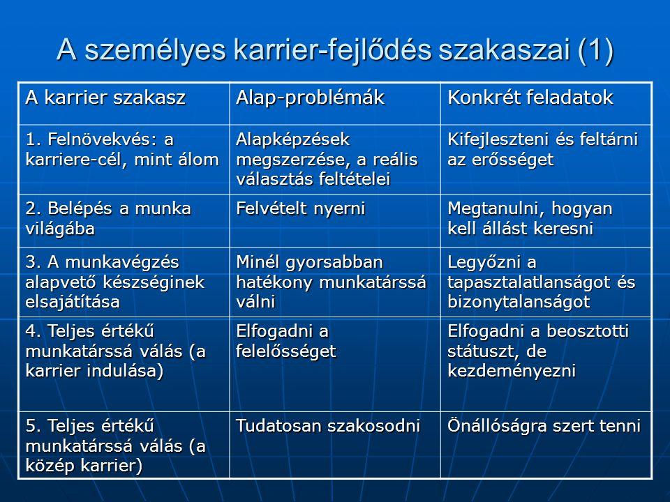 A személyes karrier-fejlődés szakaszai (1)