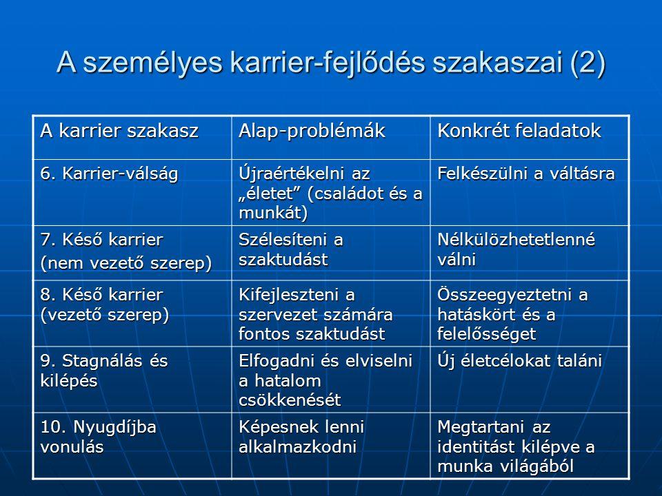 A személyes karrier-fejlődés szakaszai (2)
