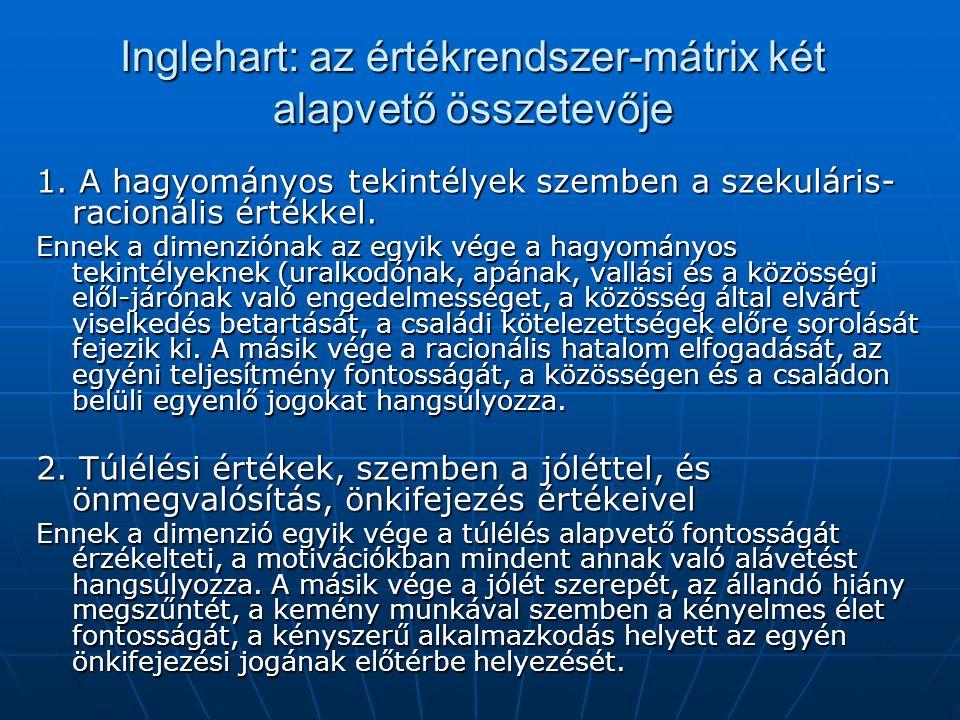 Inglehart: az értékrendszer-mátrix két alapvető összetevője