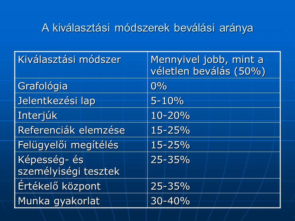 A kiválasztási módszerek beválási aránya