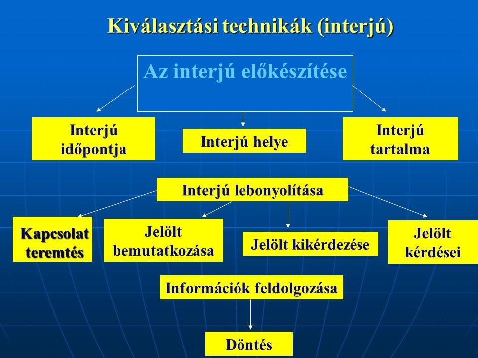 Kiválasztási technikák (interjú) Az interjú előkészítése