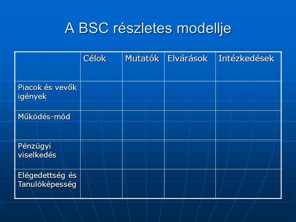 A BSC részletes modellje