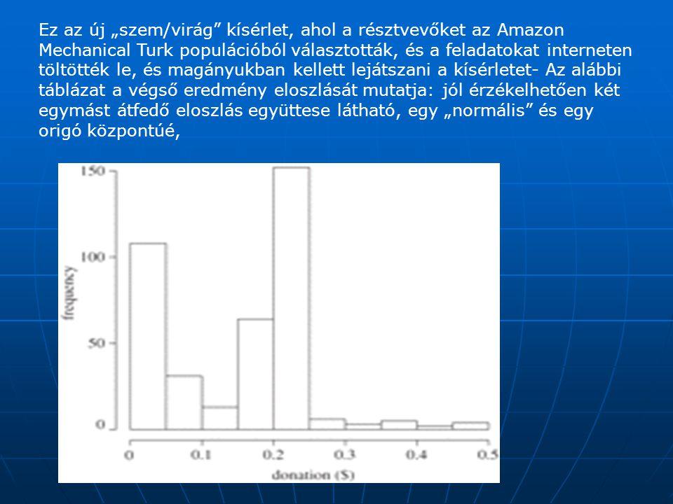 """Ez az új """"szem/virág kísérlet, ahol a résztvevőket az Amazon Mechanical Turk populációból választották, és a feladatokat interneten töltötték le, és magányukban kellett lejátszani a kísérletet- Az alábbi táblázat a végső eredmény eloszlását mutatja: jól érzékelhetően két egymást átfedő eloszlás együttese látható, egy """"normális és egy origó központúé,"""