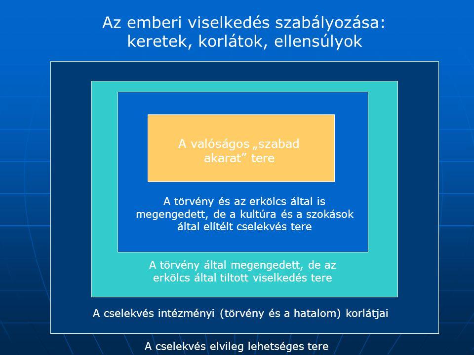 Az emberi viselkedés szabályozása: keretek, korlátok, ellensúlyok