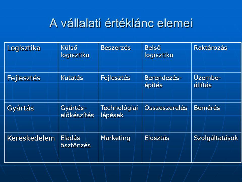 A vállalati értéklánc elemei